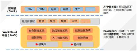 细数中国SaaS化大潮市场:数风流人物,还看今朝---云狐工作易